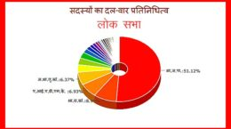 Party wise Lok Sabha members