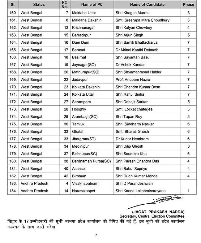 Lok Sabha candidates list6